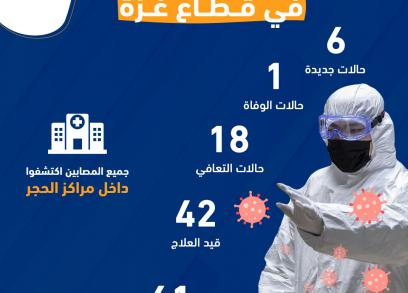 انفوجرافيك| أحدث إحصائيات فيروس كورونا في قطاع غزة