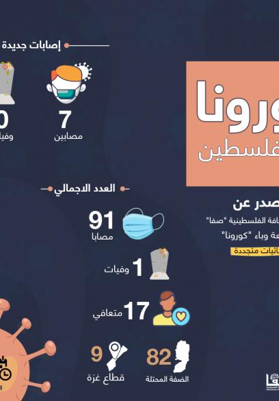 انفوجرافيك. ارتفاع الإصابات بكورونا بفلسطين لـ91
