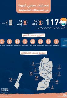 إحصائيات مصابي كورونا في المحافظات الفلسطينية