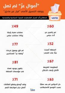 نتائج استطلاع المركز الفلسطيني للبحوث السياسية والمسحية