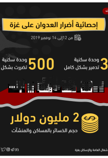 إنفوجرافيك .. إحصائية أضرار العدوان على #غزة