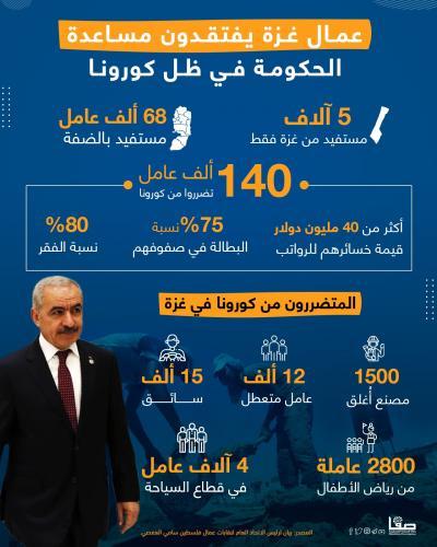 غزة خارج مساعدات حكومة اشتية